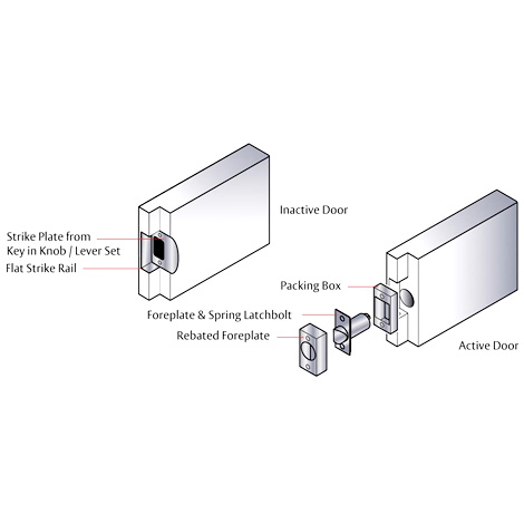Lockwood Symmetry ® Series - Universal Rebate Kit