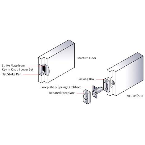 Lockwood Symmetry ® Series - Universal Rebate Kit